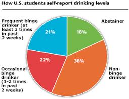 Underage Drinking Chart Binge Drinking News Harvard T H Chan School Of Public
