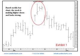 How To Draw Candlestick Chart In Excel Candlestick Charts 101 Learn From The Master Steve Nison