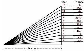 Roof Pitch Angle Chart Roof Pitch To Degrees Equivalents Roofgenius Com