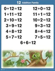 Addition Basic Facts Chart Arithmetic 1 2 Tables And Facts Charts