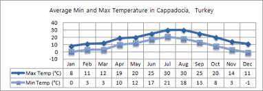 Turkey Weather Chart Cappadocia Weather Climate Information The Turquoise
