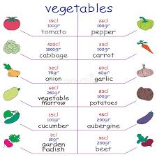 Colorful Calorie Chart With Healthy And Elementary Food