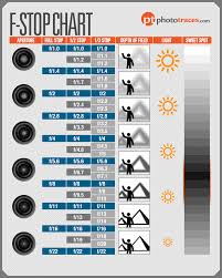 Photography Depth Of Field Chart Infographic F Stop Chart Cheat Sheet For Photographers