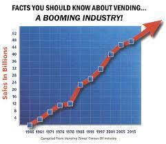 Facts About Vending Machines Cool Vending Machines Lyons Wholesale Vending