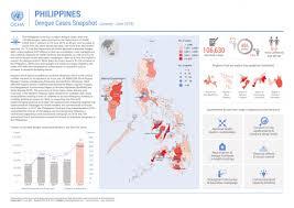 Philippines Dengue Cases Snapshot January June 2019
