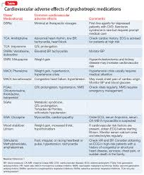 Psychiatric Medications Chart Cardiovascular Adverse Effects Of Psychotropics What To