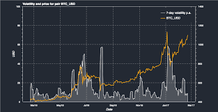 Bitcoin Volatility Chart 5 Things You Need To Know About Bitcoin Volatility