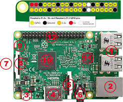 Internet Of Things Working With Raspberry Pi And Windows