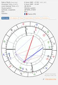 Curious About A Chart Reading Astrologers Community
