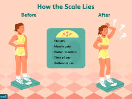Are You Losing Inches But Not Losing Weight