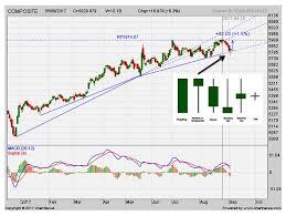 Chart Ihsg Commodity Market Crude Oil