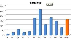 Monthly Income Chart 20120203 Income Report Chart Life And My Finances