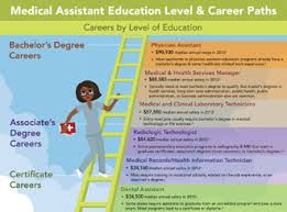 medical assistant skills and abilities medical assistant skills duties skills of medical assisting