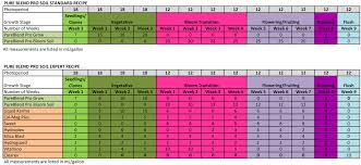 Earth Juice Bloom Master Feeding Chart 46 Uncommon Cannabis Growing Chart