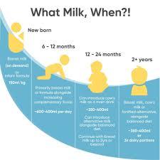milk recommendations for infants