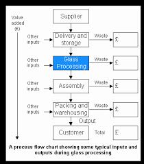 Glass Industry Process Flow Chart Tangram Technology Ltd Glass Waste Minimisation 05