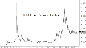 Chart Hurdles Cleared Gold Silver Bulls Can Now Stretch