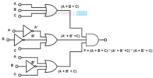 boolean functions using logic gates Boolean Algebra Rules implementation of boolean functions using universal logic gates '
