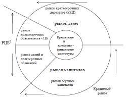 Форекс заработай просто Функции финансового рынка uwcfx  Курсовая работа Финансовый рынок сущность виды функции
