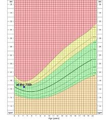 Baby Bmi Chart Calculator Pin On Inspiring Ideas