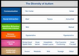 Autism Vs Adhd Chart Coaching For Adhd And Asd Lamountain Associates