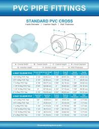 Pvc Pipe Fittings Sizes And Dimensions Guide Diagrams And