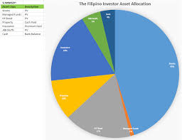 Balanced Investment Portfolio Pie Chart The Filipino Investor The Year That Was And The Year That