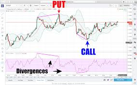 Bollinger Bands 5 Minute Chart Trading Divergences Extremely Powerful Concept 5 Minute
