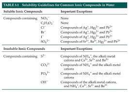 Soluble Or Insoluble In Water Chart Solubility Rules Chemistry Classroom Chemistry High