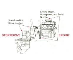 where can i a diagram showing the location of the plastic the engine serial number will be on the engine cover over the flame arrestor and just above the starter on the engine block graphic
