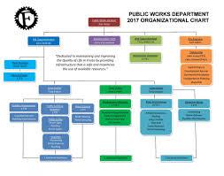 Public Works Org Chart | City Of Fruita Colorado