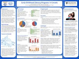 Research Poster Layouts Poster Examples How Do I Design A Research Poster Libguides At