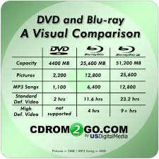 dvd vs cd data storage capacity of cd and dvd storage designs