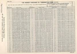 Metric Fine Thread Chart Practical Machinist Largest Manufacturing Technology Forum