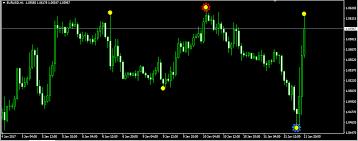 Everyoption Fl11 Indicator With Forex Trading