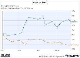 Vvus Stock Chart Vivus Weight Loss Pill Scripts Are Surging Thestreet