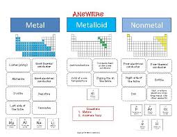 Chart Of Metals Nonmetals And Metalloids Metals Nonmetals Metalloids Worksheets Middle School