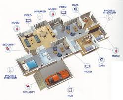 home security alarm system circuit diagram images two basic types home alarm system wiring diagram also