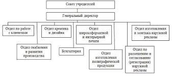 Отчет по практике в рекламной компании decor Структура управления на предприятии линейно функциональная рисунок 1 Линейное управление подкреплено вспомогательными службами