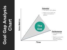 Goal Gap Analysis Chart Sample Of Ppt Powerpoint Slide