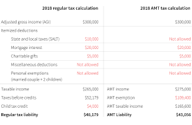 Number Of Taxpayers Owing Amt To Decline Under Tax Law