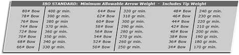 Compound Bow Arrow Weight Chart Carbon Arrow Mass Speed Kinetic Energy Research Guide