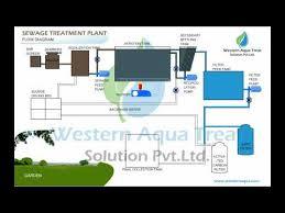 Sewage Treatment Plant Animation Youtube