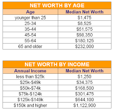 Net Worth By Age Chart What Should Your Net Worth Be Net Worth By Age And By Income