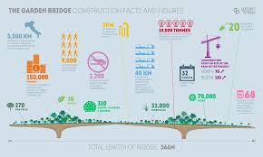 Small Picture Heatherwicks Garden Bridge moves closer to reality as engineers