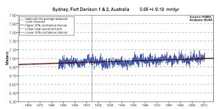 Noaa Charts Australia Sea Level Trends Sydney Fort Denison 1 2 Australia