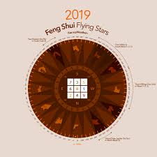 Malaysia 2019 Home Feng Shui Flying Star Monthly Flying