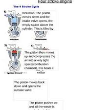 wankel engine diagram pearltrees four stroke engine diagram