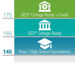 Ged Testing Information Faribault Education Center