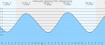 Newburyport Merrimack River Ma Tides Marineweather Net